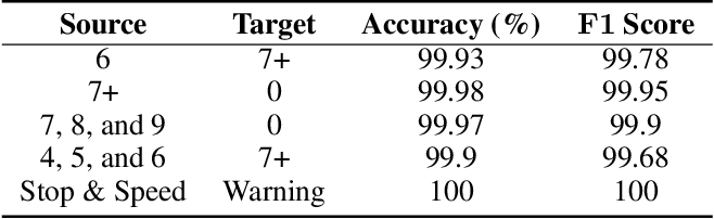 Figure 4 for Detecting Backdoor Attacks on Deep Neural Networks by Activation Clustering