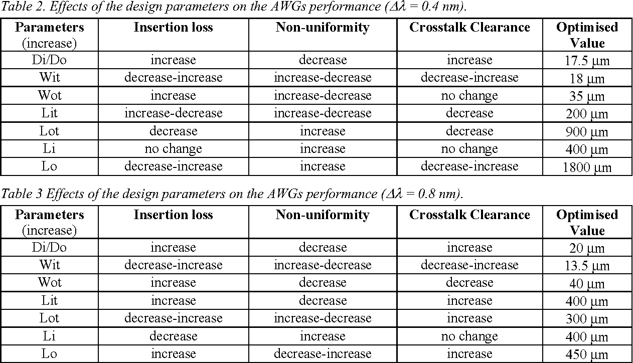 Table 3 Effects of the design parameters on the AWGs performance (Δλ = 0.8 nm).