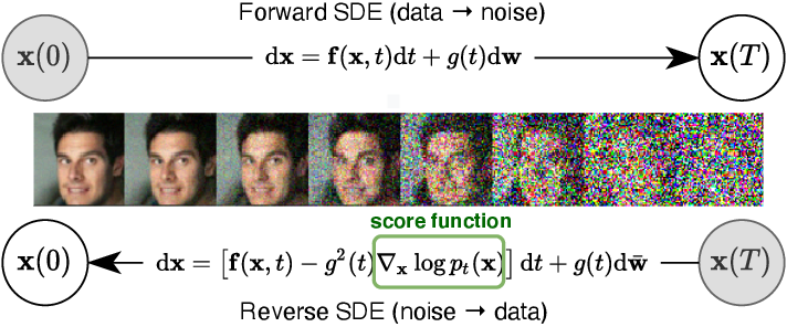 Figure 1 for Score-Based Generative Modeling through Stochastic Differential Equations