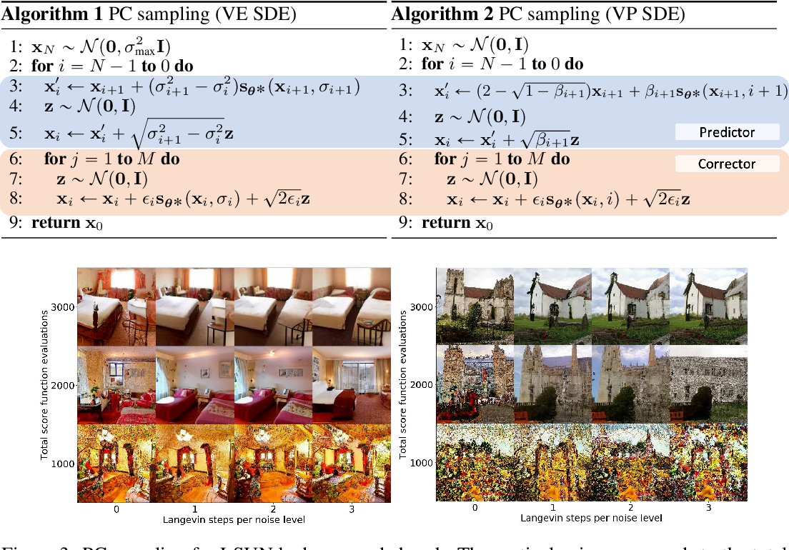 Figure 3 for Score-Based Generative Modeling through Stochastic Differential Equations