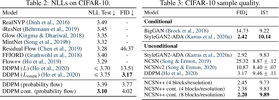 Figure 4 for Score-Based Generative Modeling through Stochastic Differential Equations