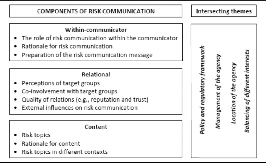 risk drivers and risk components