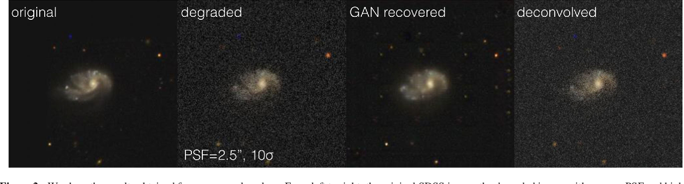 Figure 3 for Generative Adversarial Networks recover features in astrophysical images of galaxies beyond the deconvolution limit
