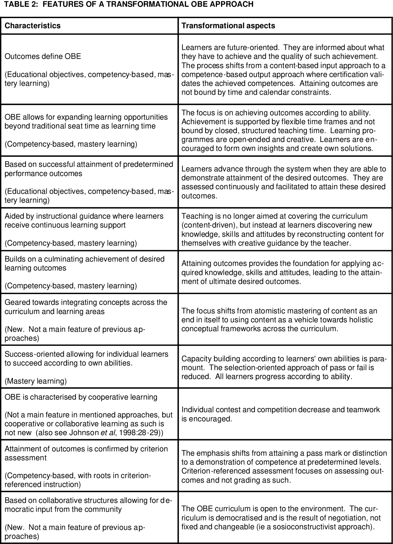 A New Paradigm Of Public Education >> Table 2 From The New Paradigm Of Outcomes Based Education In
