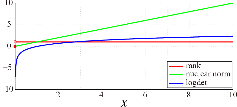 Figure 2 for Tensor completion via nonconvex tensor ring rank minimization with guaranteed convergence