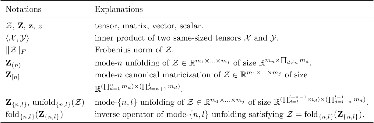 Figure 3 for Tensor completion via nonconvex tensor ring rank minimization with guaranteed convergence