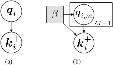Figure 1 for A Low Rank Promoting Prior for Unsupervised Contrastive Learning