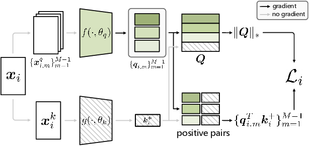 Figure 3 for A Low Rank Promoting Prior for Unsupervised Contrastive Learning