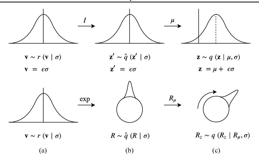 Figure 4 for Explorations in Homeomorphic Variational Auto-Encoding