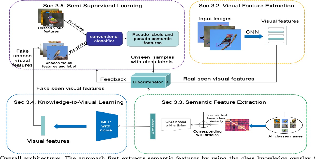 Figure 1 for Class Knowledge Overlay to Visual Feature Learning for Zero-Shot Image Classification