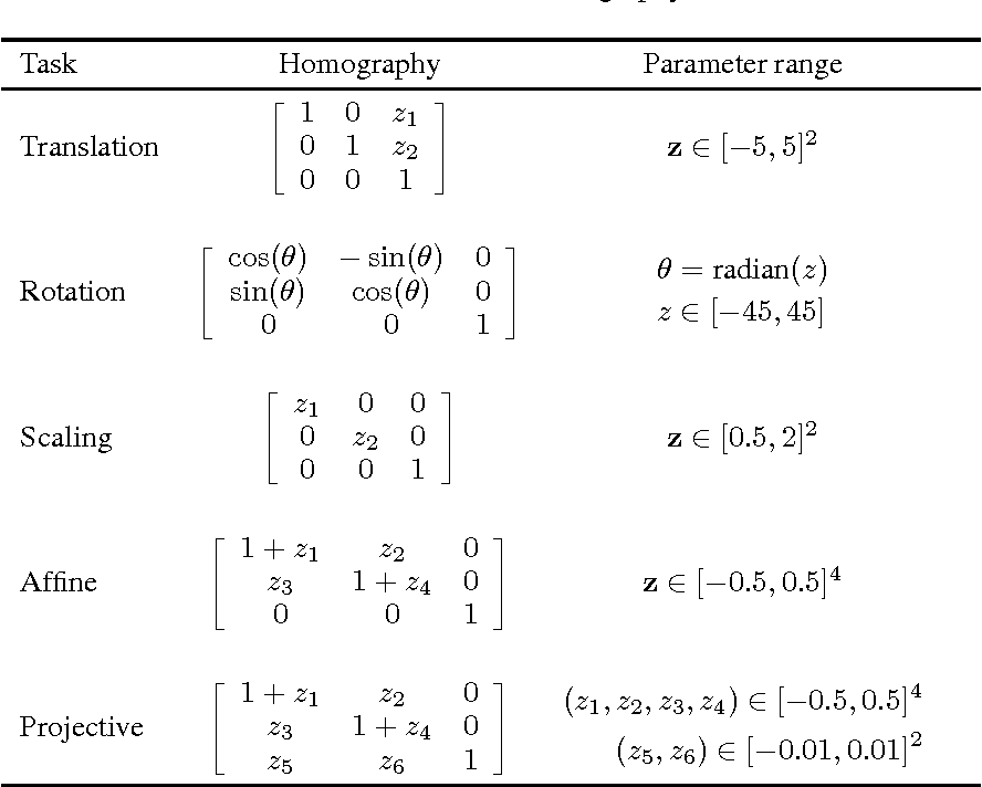 Figure 1 for Learning Image Relations with Contrast Association Networks