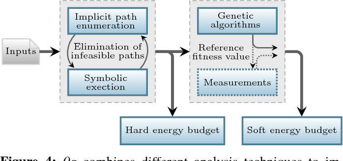 Figure 4 from Worst-Case Energy Consumption Analysis for