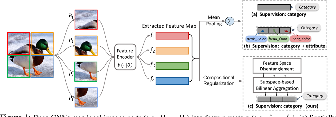 Figure 1 for Weakly-supervised Compositional FeatureAggregation for Few-shot Recognition
