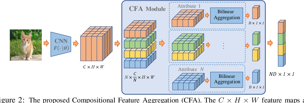 Figure 3 for Weakly-supervised Compositional FeatureAggregation for Few-shot Recognition