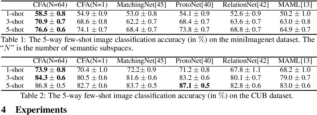 Figure 2 for Weakly-supervised Compositional FeatureAggregation for Few-shot Recognition