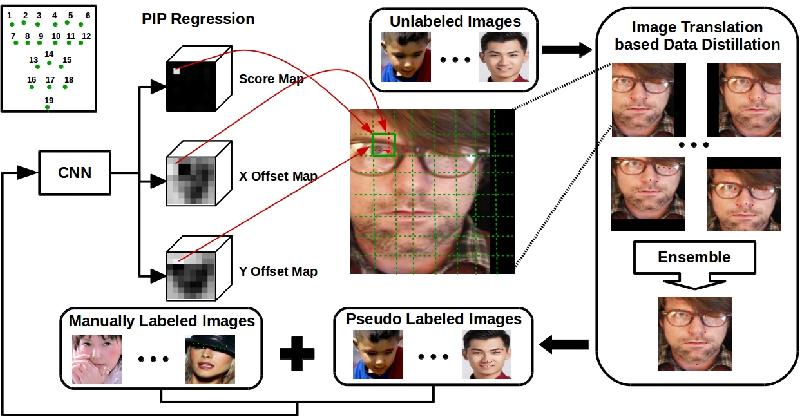 Figure 1 for Pixel-In-Pixel Net: Towards Efficient Facial Landmark Detection in the Wild