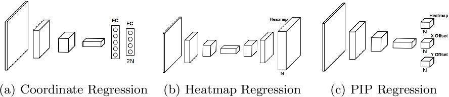 Figure 3 for Pixel-In-Pixel Net: Towards Efficient Facial Landmark Detection in the Wild