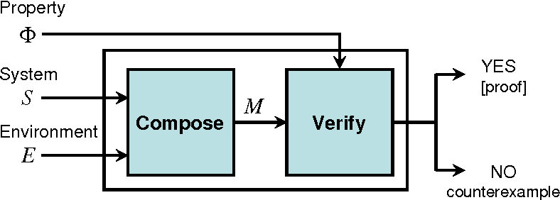 Figure 1 for Towards Verified Artificial Intelligence