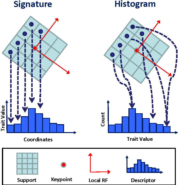 Figure 1 from SHOT: Unique signatures of histograms for surface and
