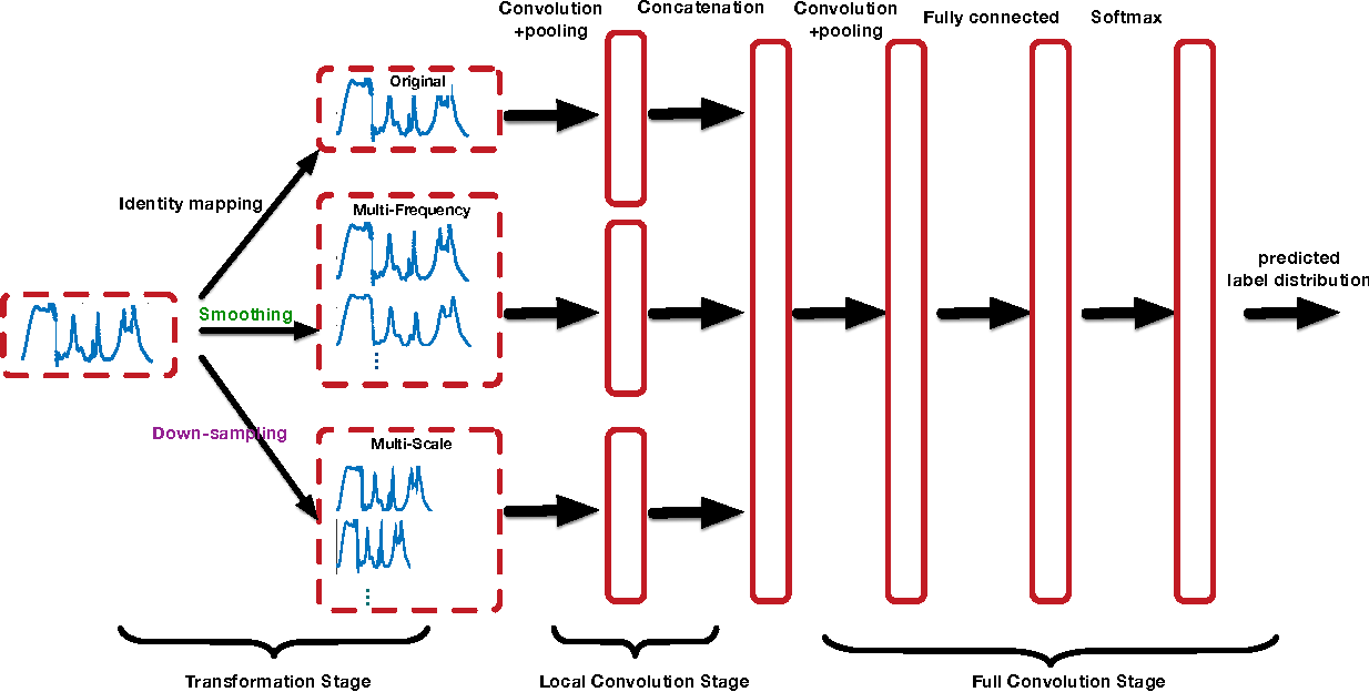 Figure 1 for Multi-Scale Convolutional Neural Networks for Time Series Classification