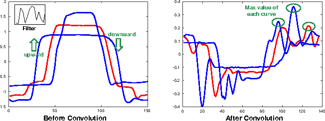 Figure 3 for Multi-Scale Convolutional Neural Networks for Time Series Classification