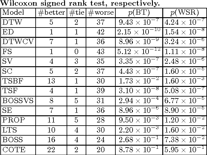 Figure 4 for Multi-Scale Convolutional Neural Networks for Time Series Classification