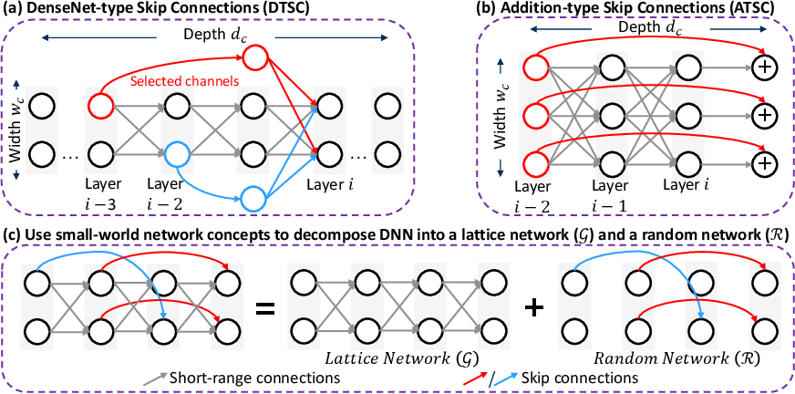 Figure 1 for FLASH: Fast Neural Architecture Search with Hardware Optimization
