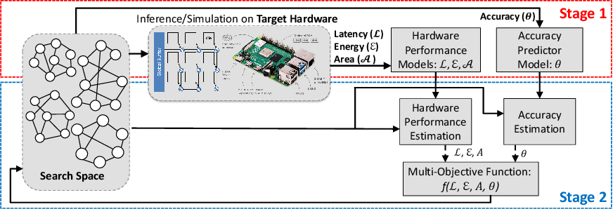 Figure 3 for FLASH: Fast Neural Architecture Search with Hardware Optimization