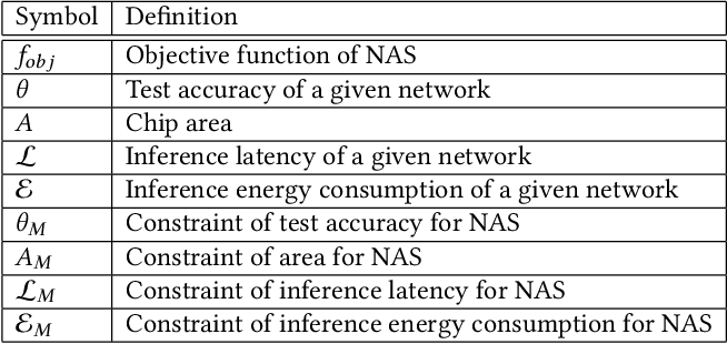 Figure 2 for FLASH: Fast Neural Architecture Search with Hardware Optimization