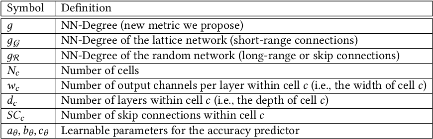 Figure 4 for FLASH: Fast Neural Architecture Search with Hardware Optimization