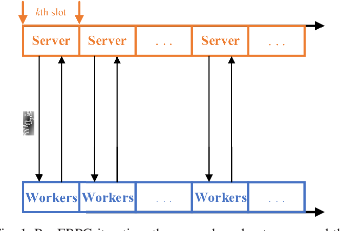 Figure 1 for Communication-Efficient Robust Federated Learning Over Heterogeneous Datasets