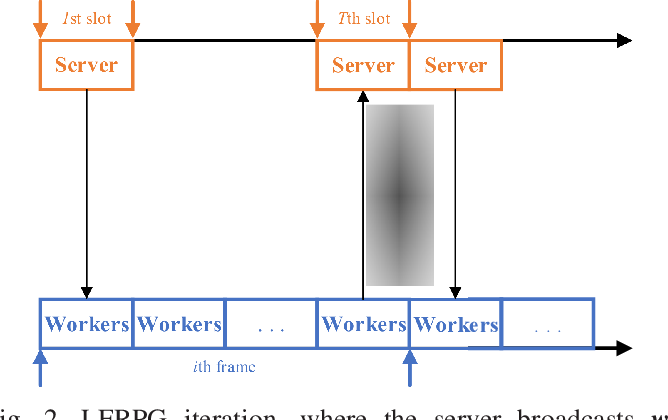 Figure 2 for Communication-Efficient Robust Federated Learning Over Heterogeneous Datasets