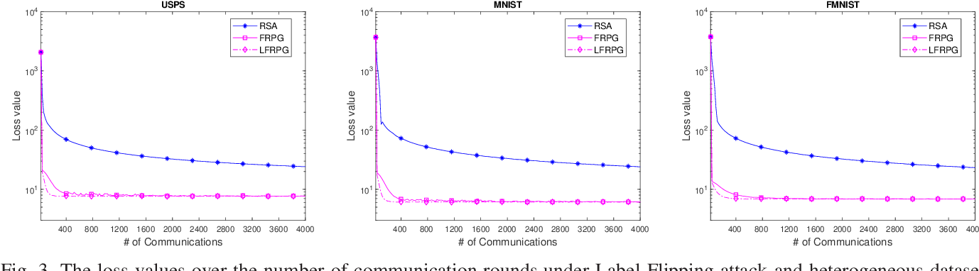 Figure 3 for Communication-Efficient Robust Federated Learning Over Heterogeneous Datasets