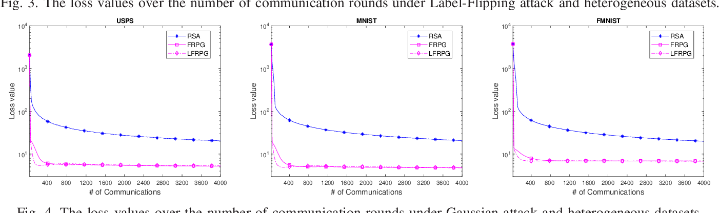 Figure 4 for Communication-Efficient Robust Federated Learning Over Heterogeneous Datasets