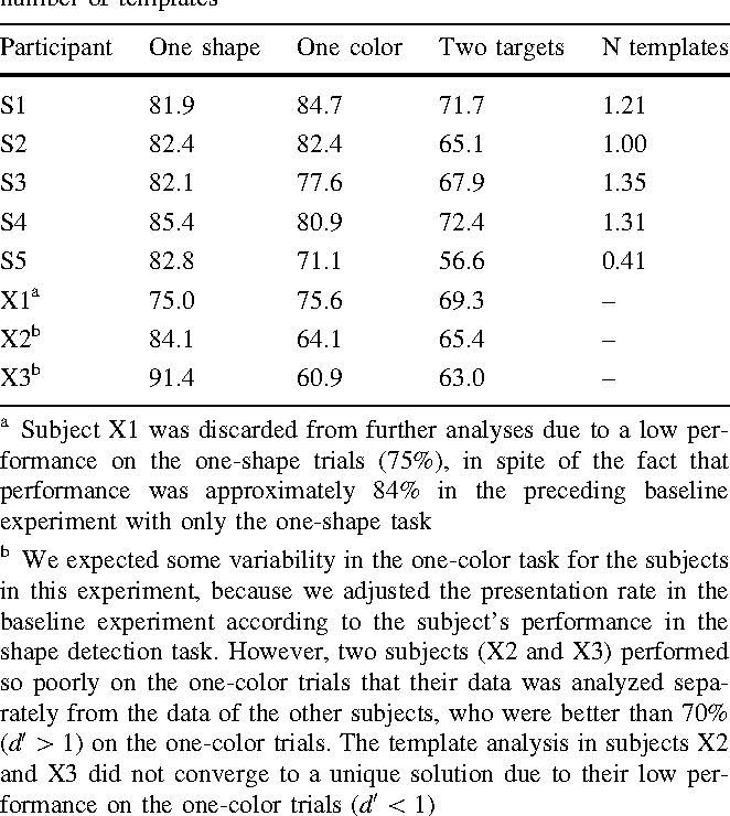 Table 3 Performance of the participants in the Combined experiment for one-shape, one-color, and two-target trials, and the estimated number of templates