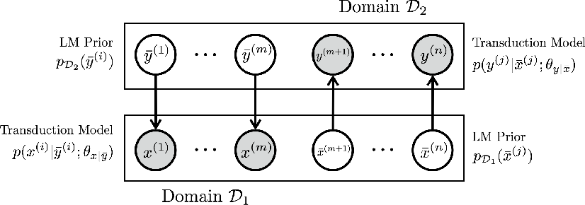 Figure 1 for A Probabilistic Formulation of Unsupervised Text Style Transfer