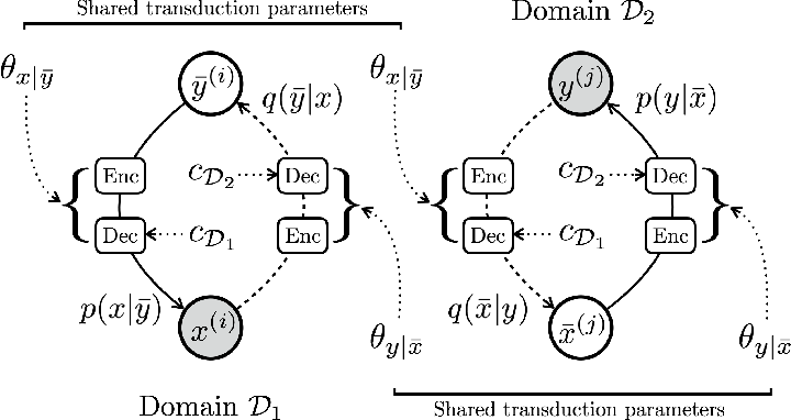 Figure 3 for A Probabilistic Formulation of Unsupervised Text Style Transfer