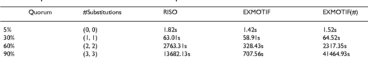 Table 4: Comparison of EXMOTIF and RISO for different quorums and allowed substitutions.