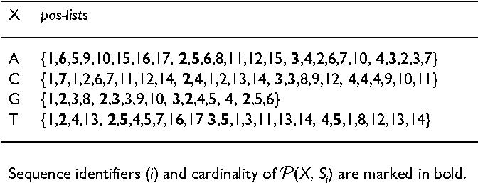 Table 2: Pos-lists.