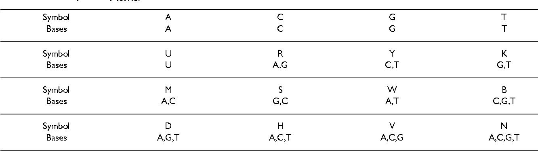 Table 3: IUPAC alphabet (ΣIUPAC).
