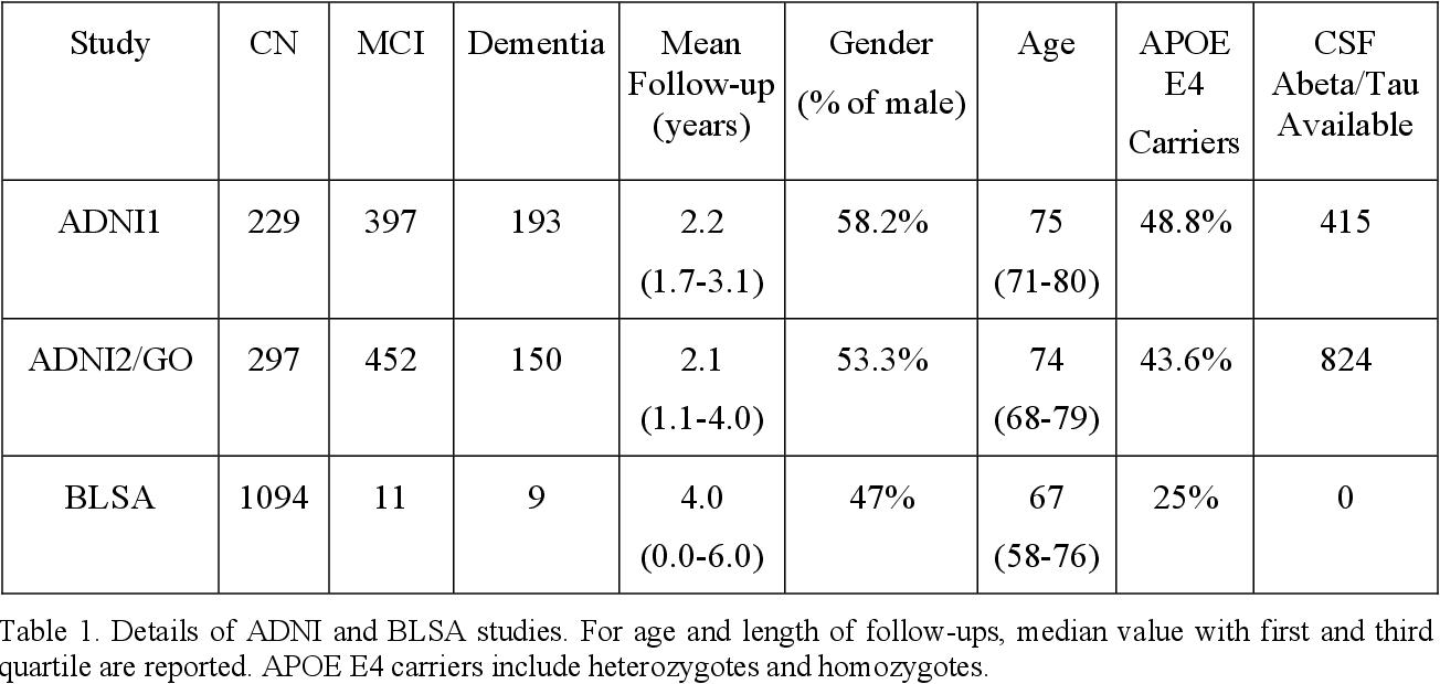 Figure 2 for Disentangling brain heterogeneity via semi-supervised deep-learning and MRI: dimensional representations of Alzheimer's Disease