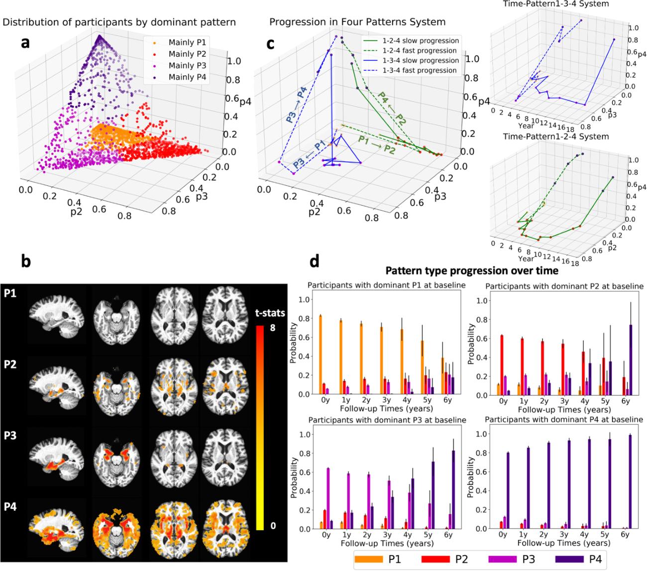 Figure 3 for Disentangling brain heterogeneity via semi-supervised deep-learning and MRI: dimensional representations of Alzheimer's Disease
