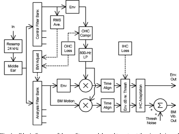 Figure 1 from the hearing aid audio quality index haaqi semantic block diagram of the auditory model used to extract the signals in ccuart Choice Image