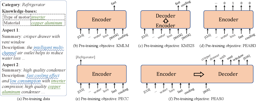 Figure 1 for K-PLUG: Knowledge-injected Pre-trained Language Model for Natural Language Understanding and Generation in E-Commerce