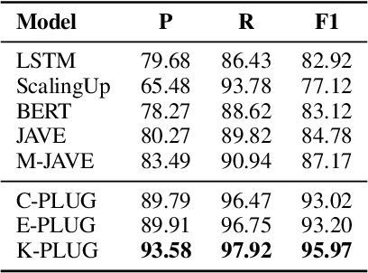 Figure 2 for K-PLUG: Knowledge-injected Pre-trained Language Model for Natural Language Understanding and Generation in E-Commerce