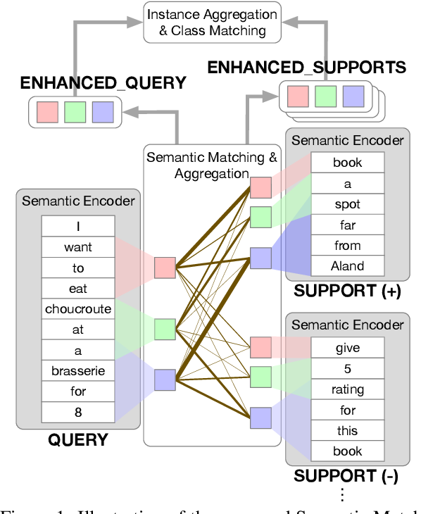 Figure 1 for Dynamic Semantic Matching and Aggregation Network for Few-shot Intent Detection
