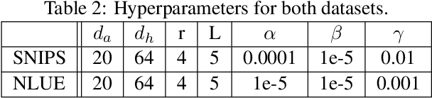 Figure 3 for Dynamic Semantic Matching and Aggregation Network for Few-shot Intent Detection