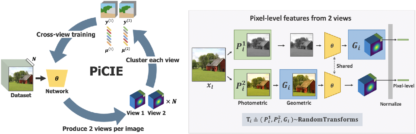 Figure 3 for PiCIE: Unsupervised Semantic Segmentation using Invariance and Equivariance in Clustering