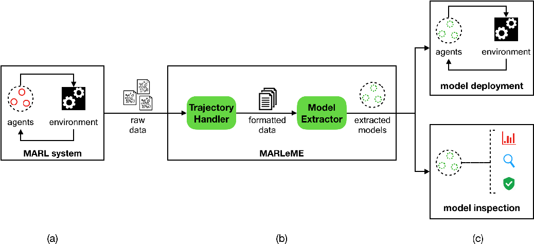 Figure 1 for MARLeME: A Multi-Agent Reinforcement Learning Model Extraction Library