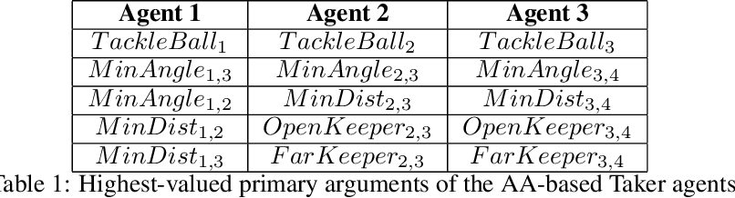 Figure 2 for MARLeME: A Multi-Agent Reinforcement Learning Model Extraction Library